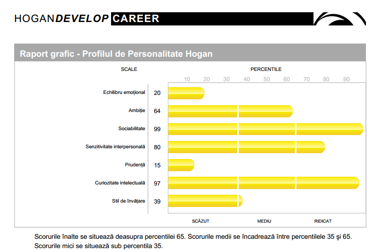 Career Report (HPI) - HART Consulting