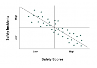 Selection based on safety diagnosis-related behaviors in workplace